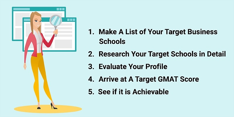 5 steps to identify the right target GMAT score for you