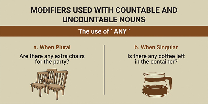 An example to understand how to use modifiers with countable and uncountable nouns