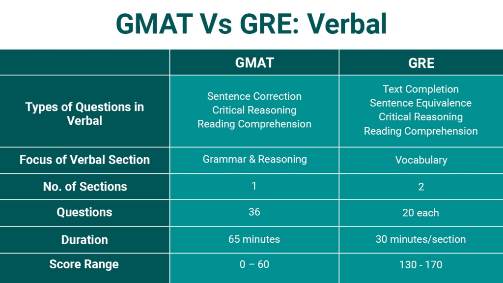 How is GMAT Verbal different from GRE verbal?